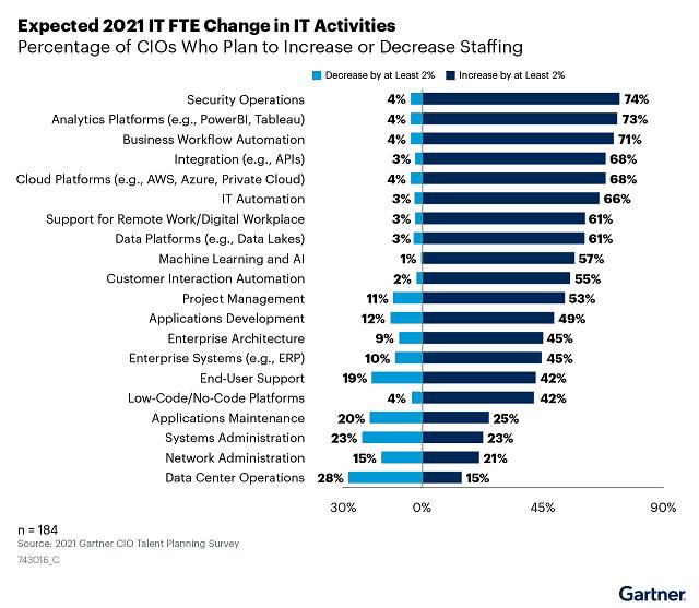 Expected 2021 IT FTE Change in IT Activities