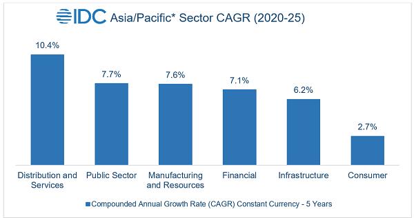 AsiaPacific ICT