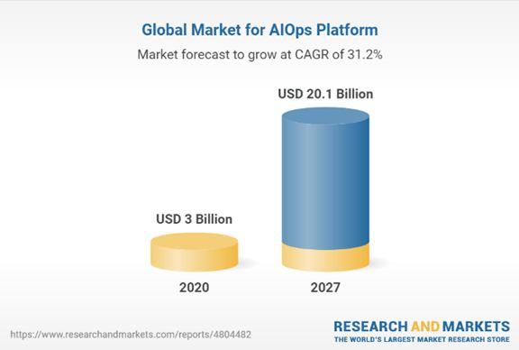 Global Market for AIOPS Platform