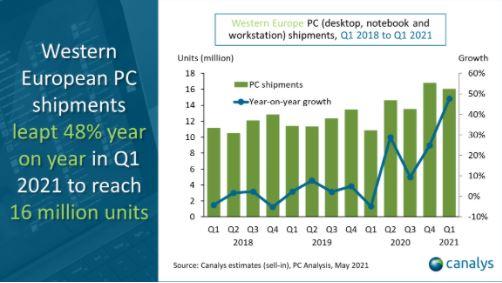 PC market jumps 01