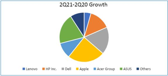 PC shipment growth