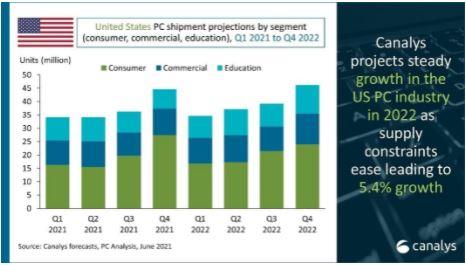 US PC Market Growth