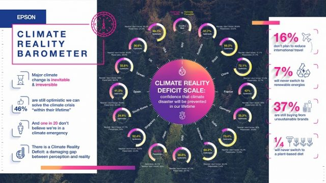 Epson Climate Reality Barometer