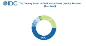 Worldwide spending on big data and business analytics