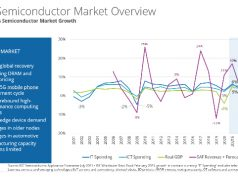 IDC expects the worldwide semiconductor market to grow