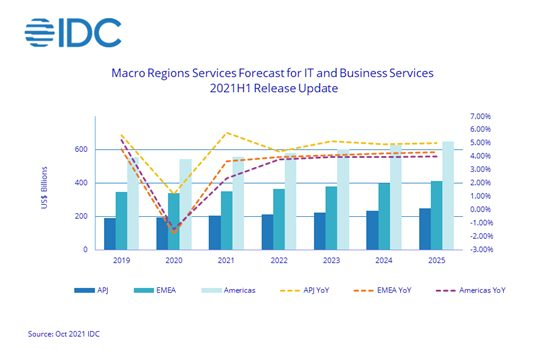 Worldwide IT and Business Services Forecast Shows Signs of Improvement